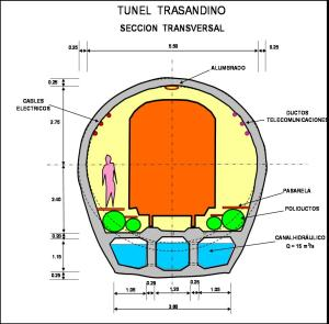 Fig.  Nº 02: Tunel Trasandino