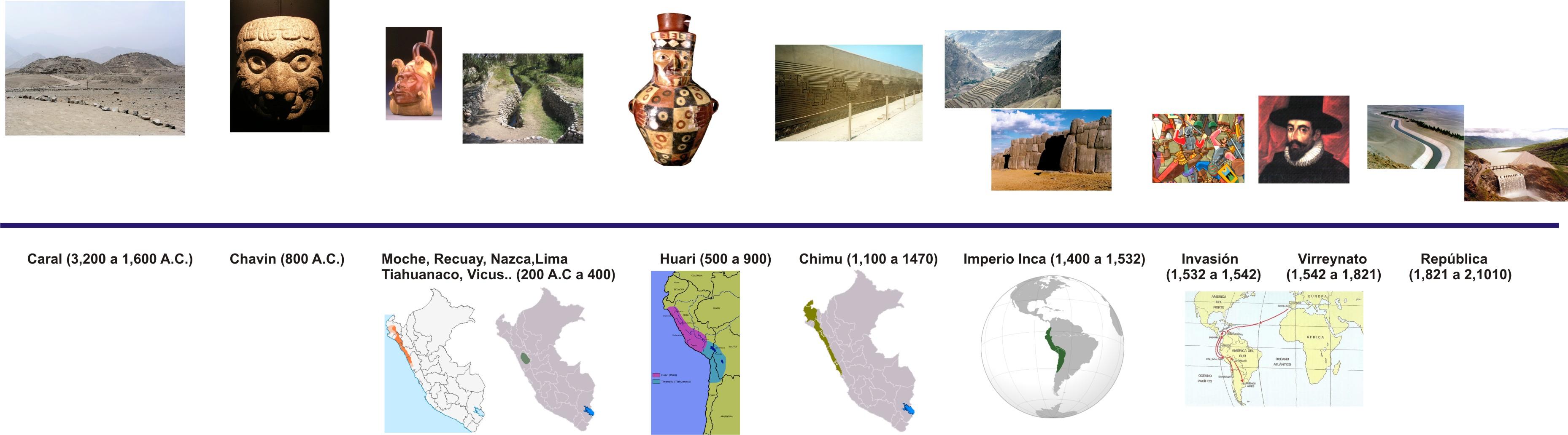 Línea del tiempo peruana