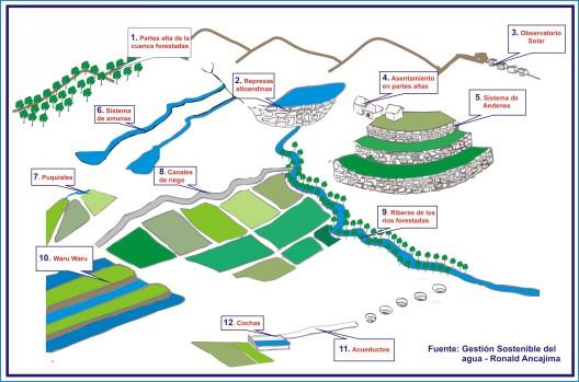 Gestión de los recursos en la Cuenca por los antiguos peruanos