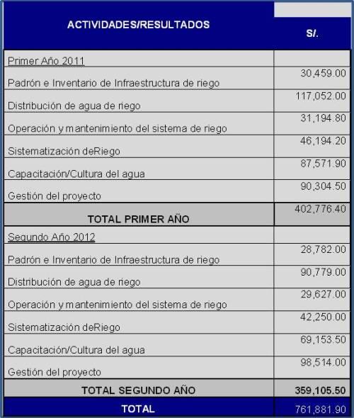Costos de