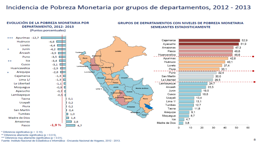 Incidencia de Pobreza monetaria por departamentos 2012-2013