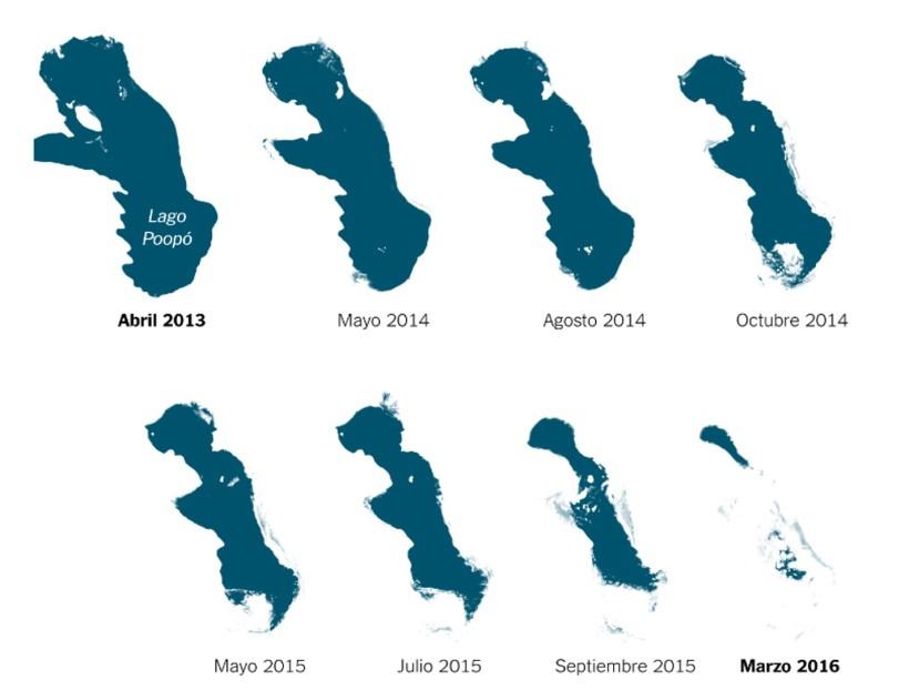 El nivel del lago Poopó siempre ha sido variable por el desvío de la coreinte y la sequia. Desde 1985, el cambio climático aumento la temperatura del lago en un promedio de 5°C, cada diez añosl lo suficiente para asestar el golpe final, desde el 2013 el lago ha desaparecido casi totalmemnte