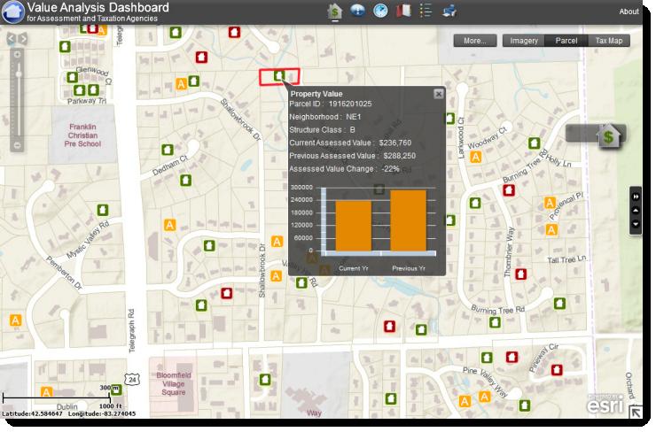 Este mapa de estado de la oficina de un tasador muestra ventas inmobiliarias recientes (en verde), así como ejecuciones hipotecarias (en rojo) y apelaciones de tasación (en amarillo). El tasador puede hacer un seguimiento de las tendencias en los valores de las propiedades, que se usan como base de tasación en los condados de Estados Unidos