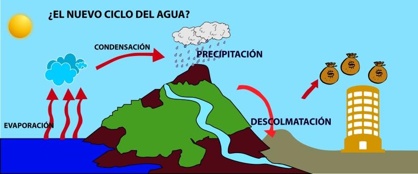 Nuevo ciclo del agua 3